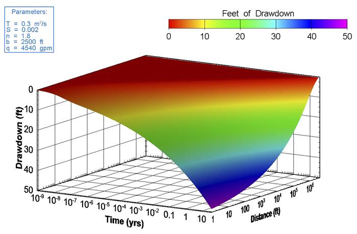 40 yr Pressure Profile