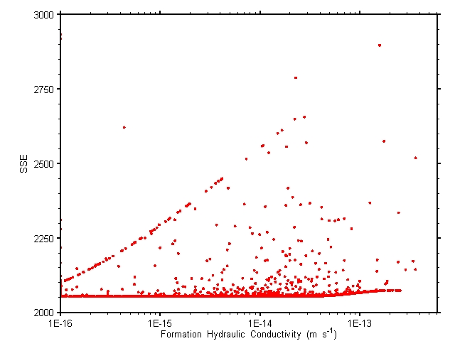 Kf Parameter Space -- large uncertainty
