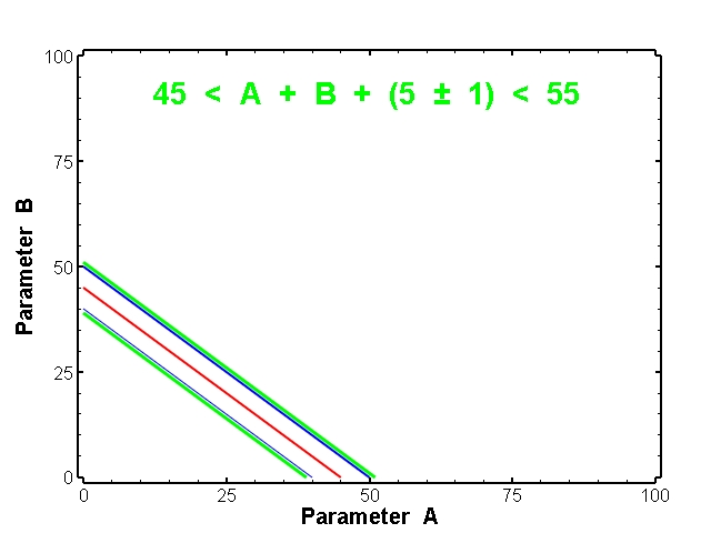 Minimum for the conceptual model 45 < A + B + (5 ± 1) < 55