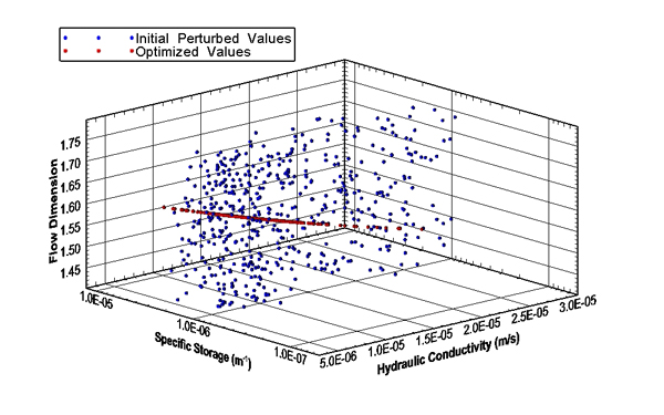 An example of perturbation analysis